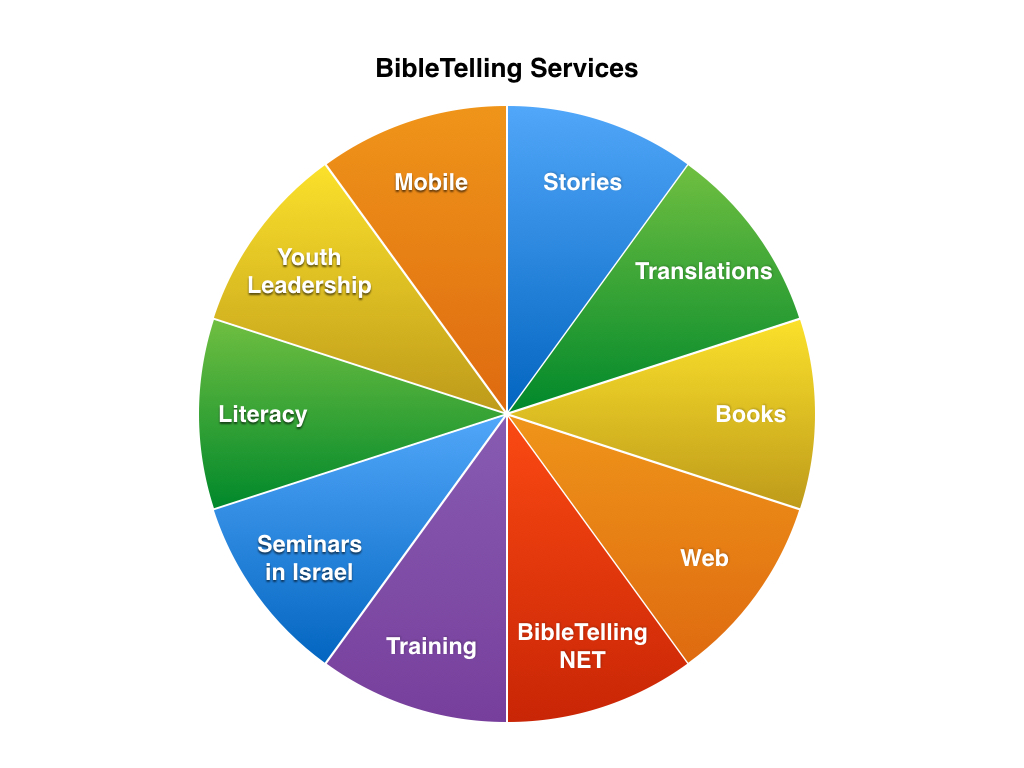 BibleTelling Services